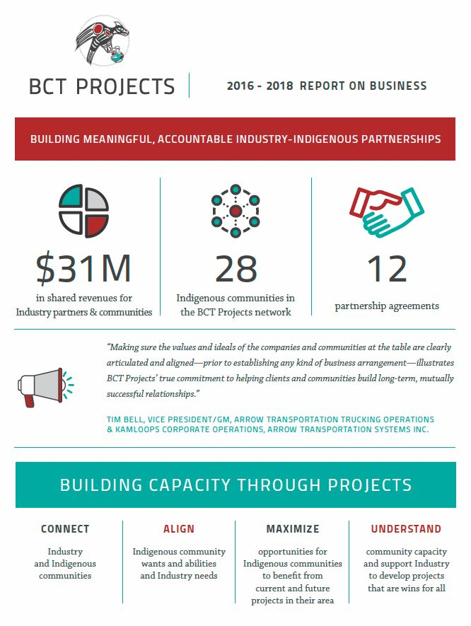 BCT Projects Report on Business 2016 - 2018